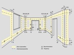 Основные правила электромонтажа электропроводки в помещениях в Краснокамске. Электромонтаж компанией Русский электрик